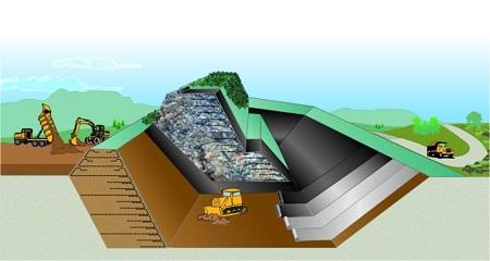 Рекултивация на депа за отпадъци